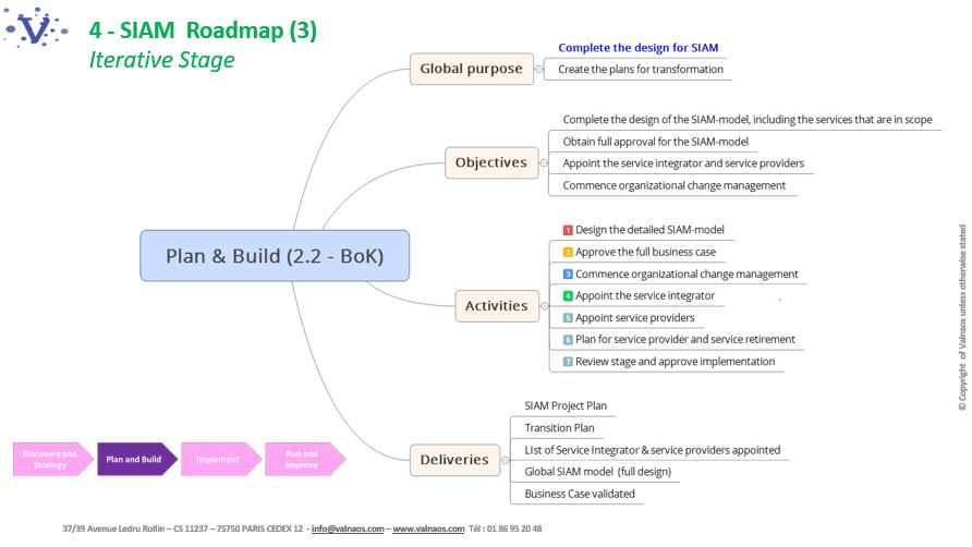 Les étapes de la planification et conception