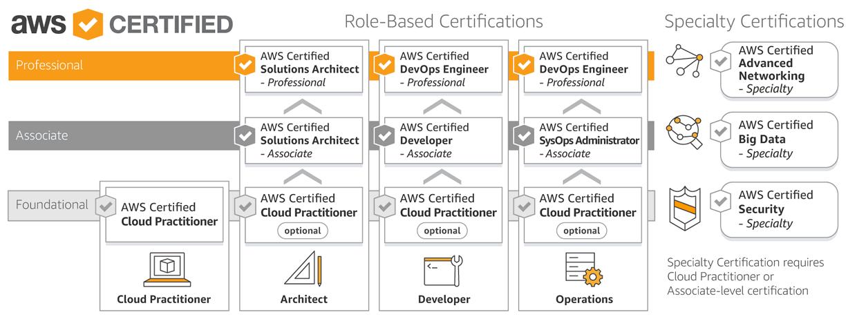 AWS : des formations reconnues et certifiantes