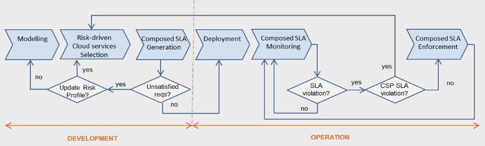 Musa Devops Workflow