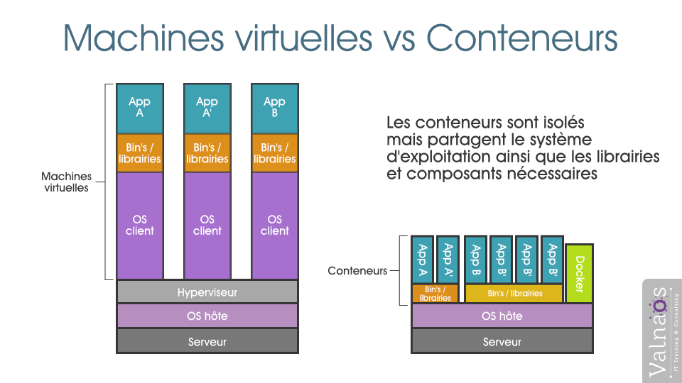 VM vs conteneurs Kubernetes