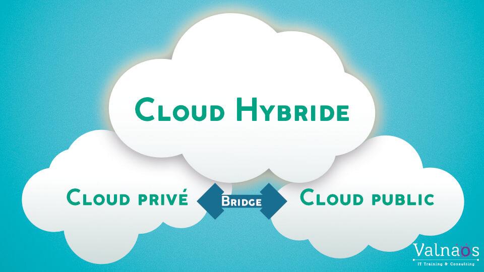 Cloud Hybride : 4 avantages pour l'entreprise