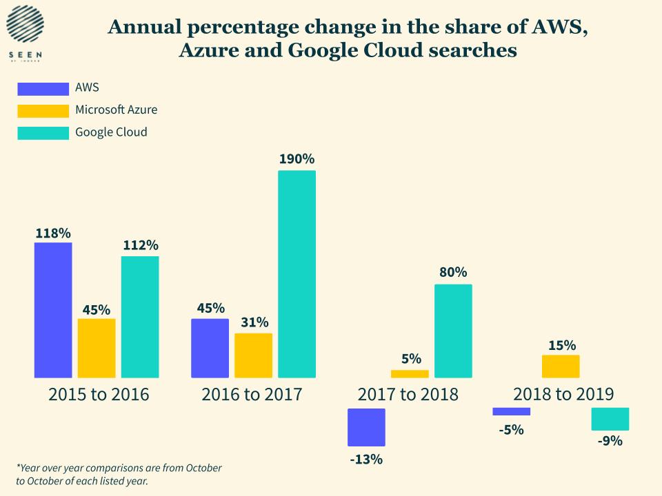 Variation en pourcentage des recherches d'emploi Cloud Computing
