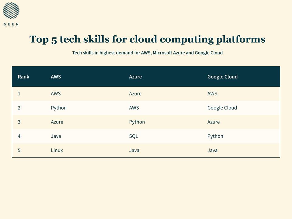 Les compétences recherchées dans le cloud computing