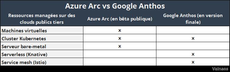 Comparaison Azure Arc de Microsoft et Anthos de Google Cloud Platform
