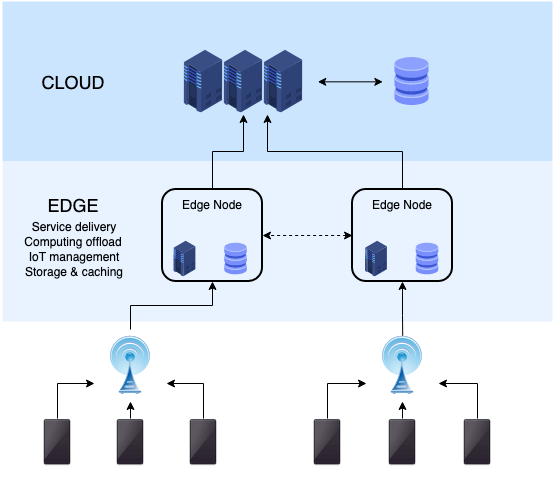 Edge computing infrastructure