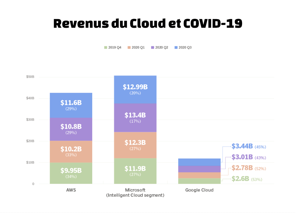 Revenues du cloud computing covid19