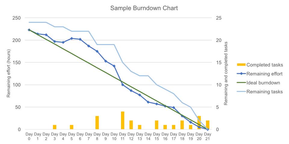 Exemple de Burn down Chart