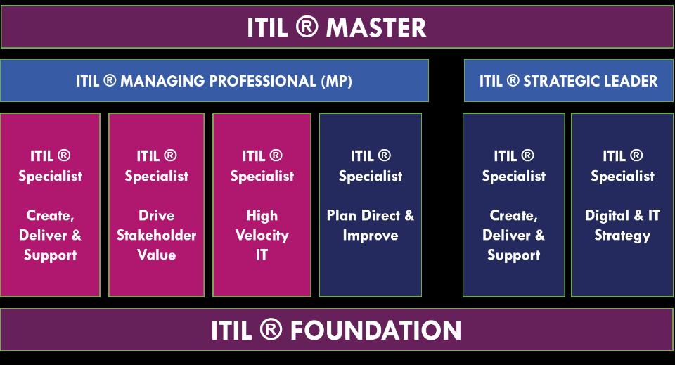 Itil4 certification schéma