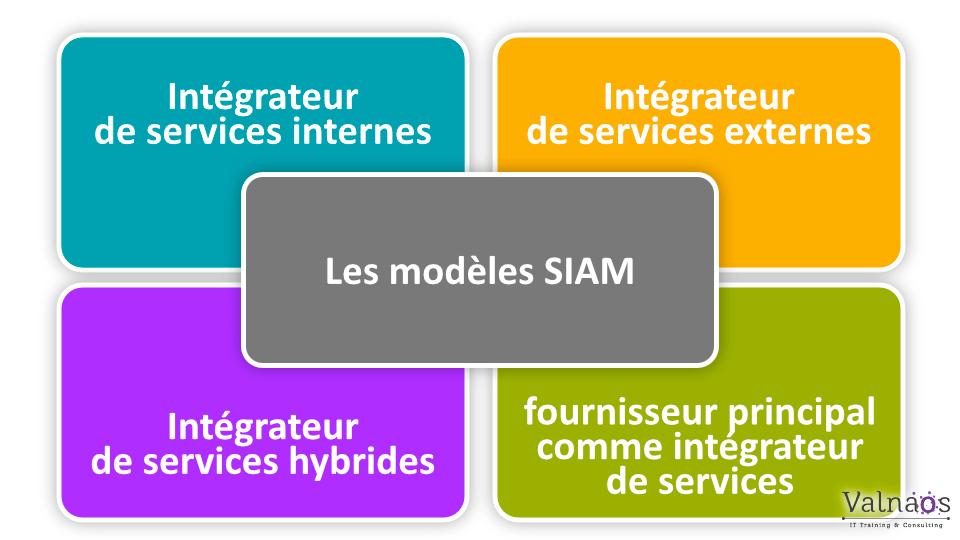 Les 4 modèles SIAM